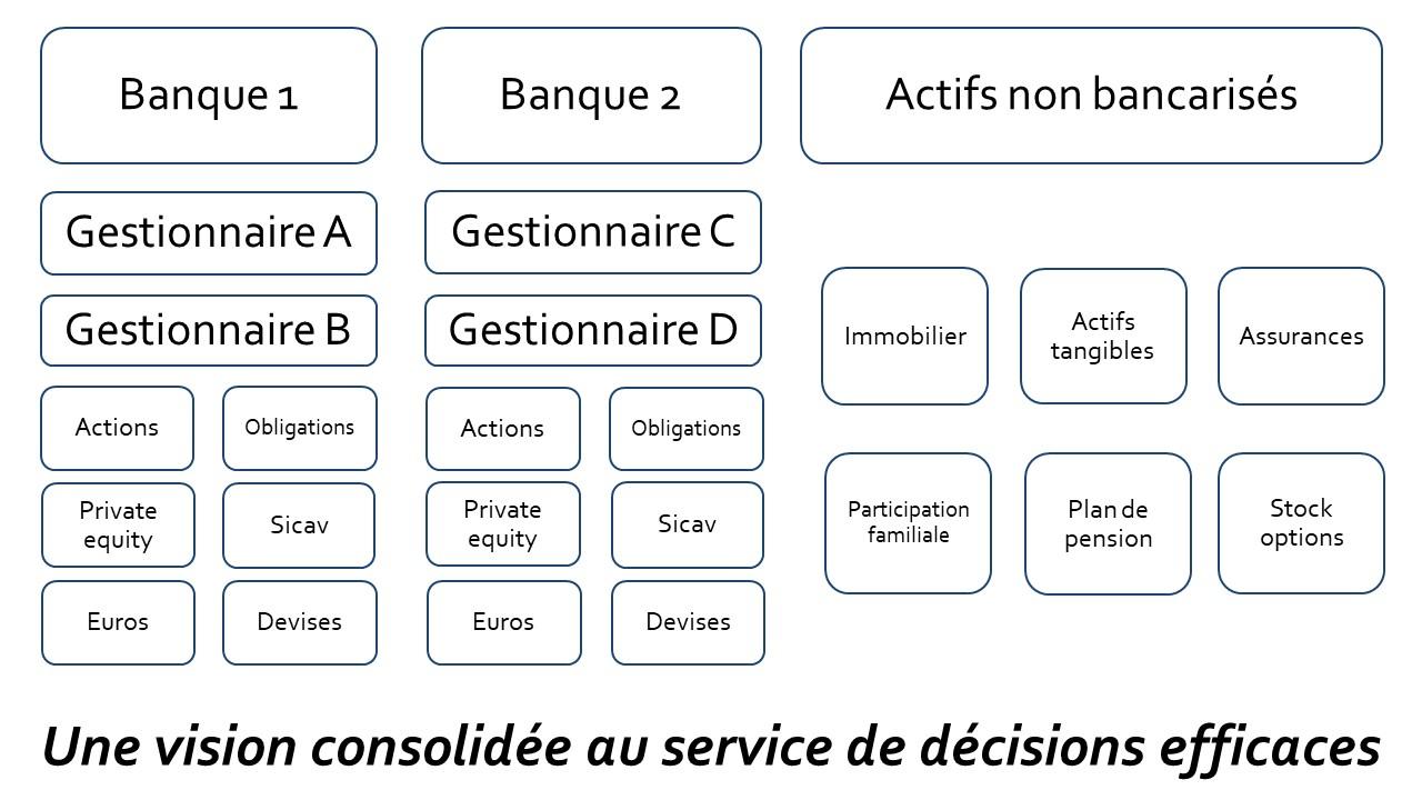 Une vision consolidée au service de décisions efficaces